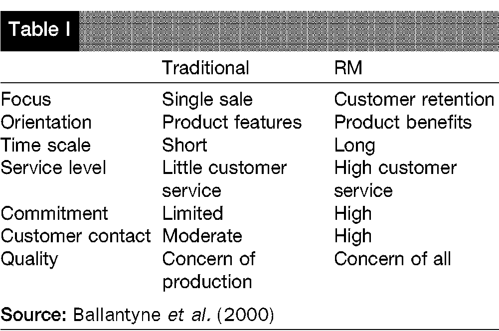 effectiveness of customer relationship management of greggs marketing essay Marketing relationship in the organiisation relationship marketing is a form of marketing developed from direct response marketing campaigns conducted in the 1970s and 1980s which emphasizes customer retention and satisfaction, rather than a dominant focus on point-of-sale transactions.