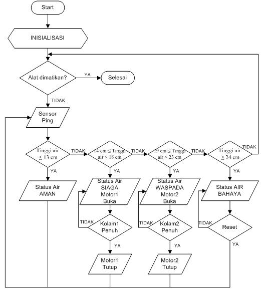 Sukasuka gw contoh gambar rangkaianflowchart dan blok diagram contoh flowchart contoh gambar rangkaian icl293d ccuart Image collections