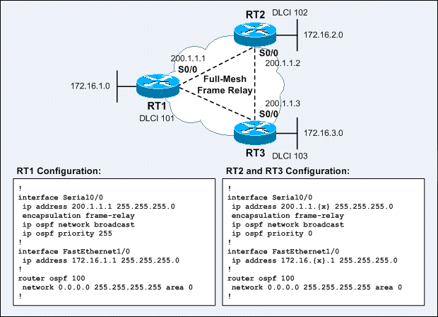 itcertnotes -: OSPF Configuration over NBMA Environment