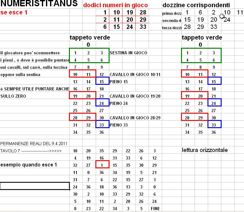 Numeri numerologia lotto e la roulette di numeris routed slot car track building