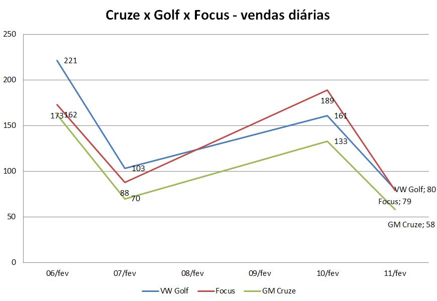 Golf x Focus x Cruze - vendas