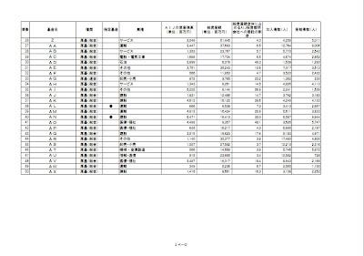AIJ投資顧問に運用を委託していた厚生年金基金等について(84社リスト)