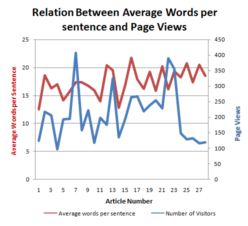 Graph Relation between average number of words per sentence and page views