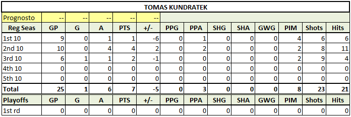 Kundratek_tens