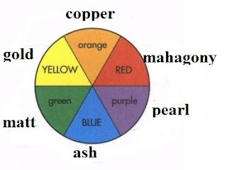 Hair colour spectrum in hairdressing