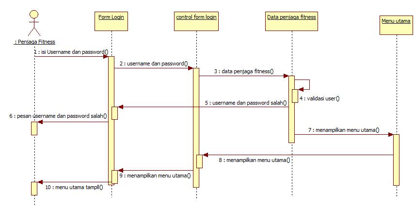 Tutorial kampus kumpulan tutorial sequence diagram form login penjaga fitness ccuart Gallery