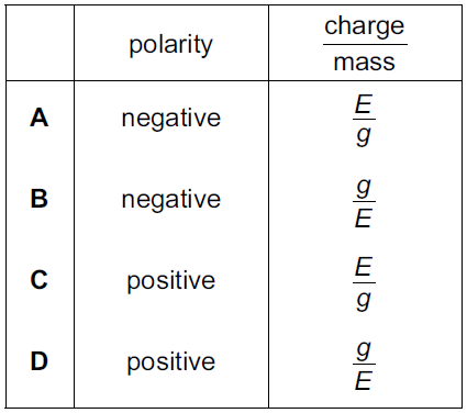 charge to mass ratio of the Finally, based on the deflection of the electron, thomson calculated the value of charge to mass ratio of the electron charge to mass ratio of electron the charge to mass ratio of the electron is given by : e/m = 1758820 × 10 11 c/kg where, m = mass of an electron in kg = 910938356 × 10-31 kilograms.