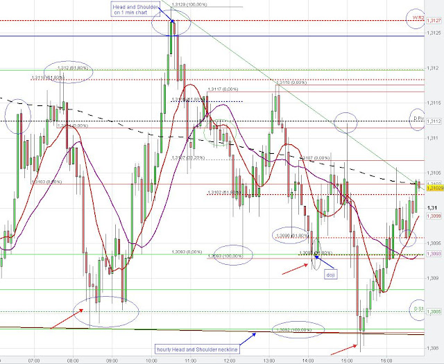 fibonacci extension, stop fishing, chart