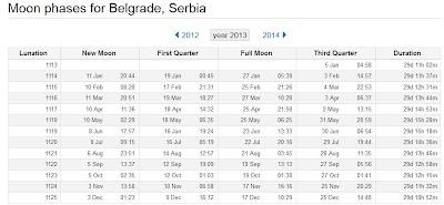 Meseceve mene 2013 satnica ( Beograd)