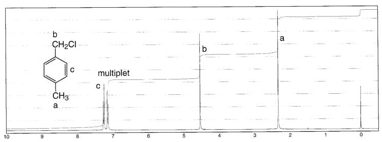 Chemistry: Aromatic NMR