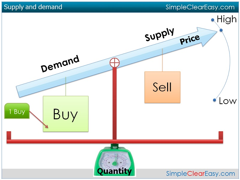 factors that affecting elasticity of supply economics essay Running head: price elasticity of demand 1 price elasticity of demand elasticity of demand and supply this paper will discuss the factors affecting.