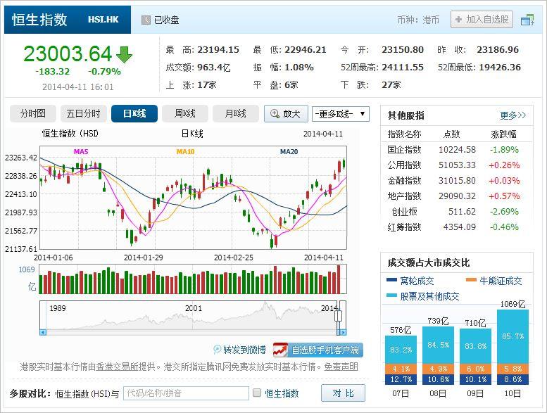 中国株コバンザメ投資 香港ハンセン指数20140411