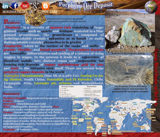 Porphyry Ore Deposit