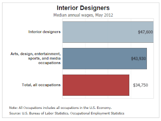 What To Expect For An Interior Design Salary Mbek