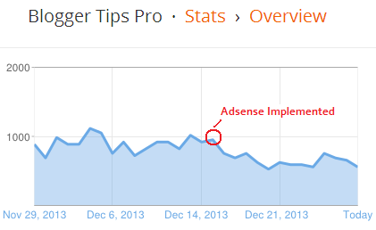Traffic dropping due to Google Adsense penalty