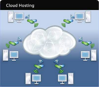 Cloud Computing Basics : Connectivity Issue with Cloud Hosting