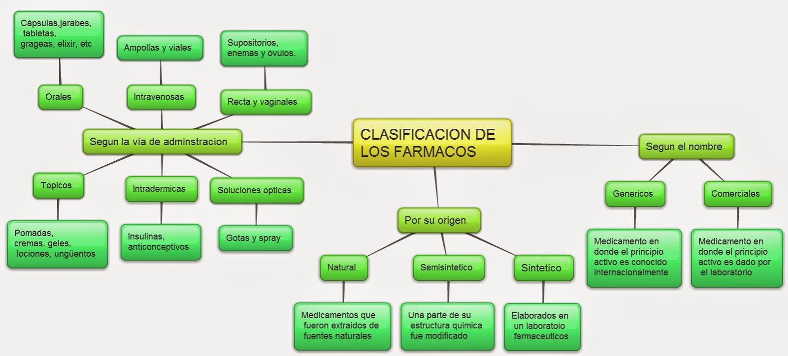 clasificacion de los esteroides farmacologia