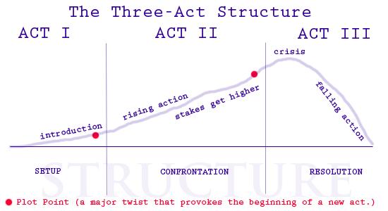 3 Langkah Sederhana untuk Meningkatkan Drama Secara dramatis