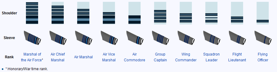 Captain Rank Air Force Indian Air Force Rank Insignia