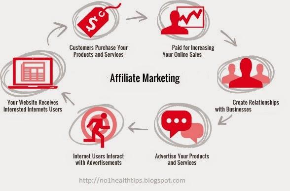 Lesson For Affiliate Marketing Bigginer