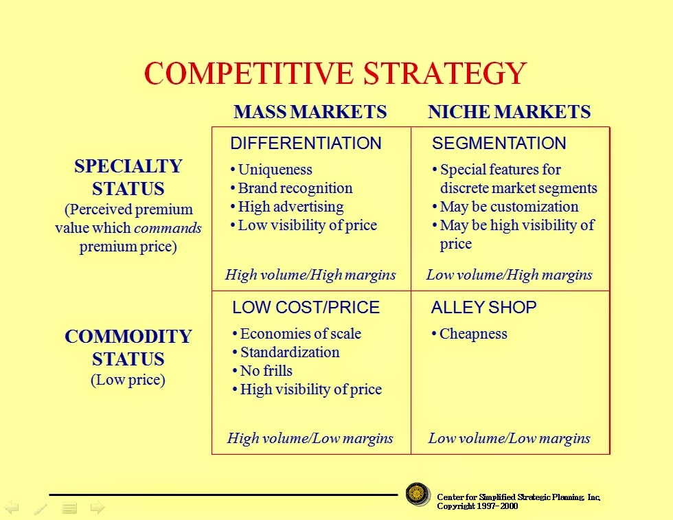 porters 5 generic strategies Porter's competitive strategy five underlying forces porter introduces one of the most powerful competitive tools yet developed: his three generic strategies.