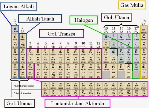 Laporan praktikum sistem periodik unsur my first blog laporan praktikum sistem periodik unsur urtaz Gallery