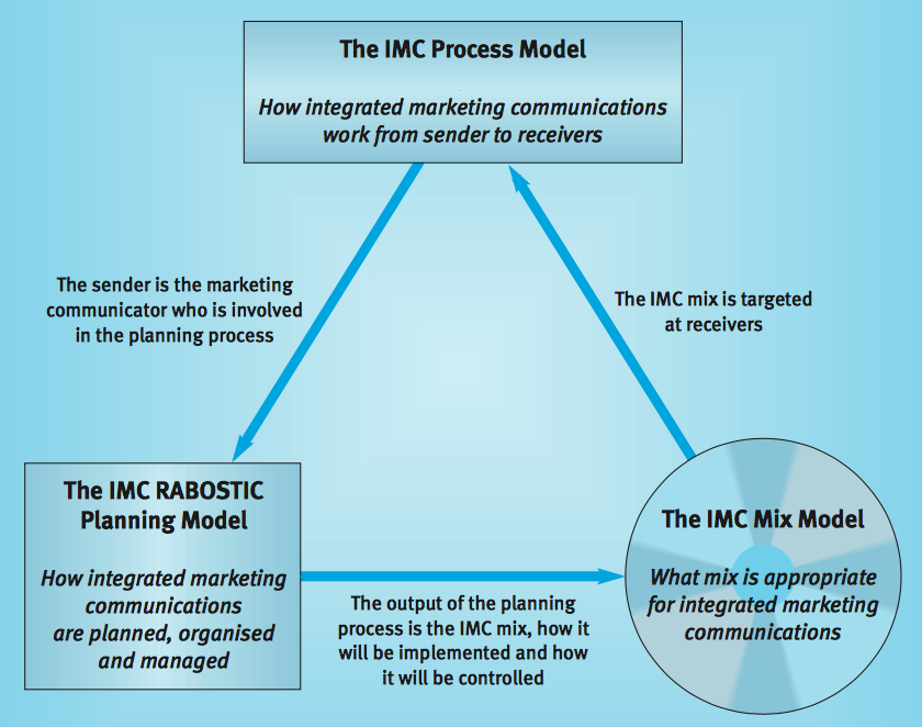 imc planning model analysis Smart objectives are simple and quick to learn the objective is the starting point of the marketing plan once environmental analyses (such as swot, five forces analysis, and pest) and marketing audit have been conducted, their results will inform smart objectives.