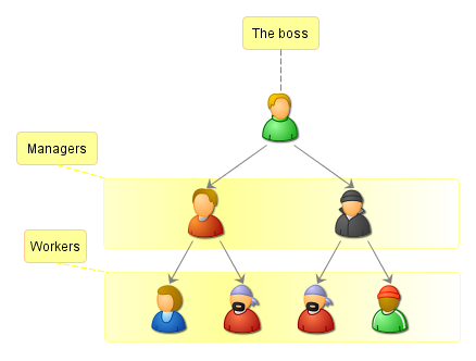 entrepreneurial hierarchical structures Size of the business, small businesses will tend to have informal or flat hierarchical structures larger and more complex businesses will develop more complicated and detailed structures involving more layers of hierarchy, departments and functions type of business, does the business operate from just one or several.