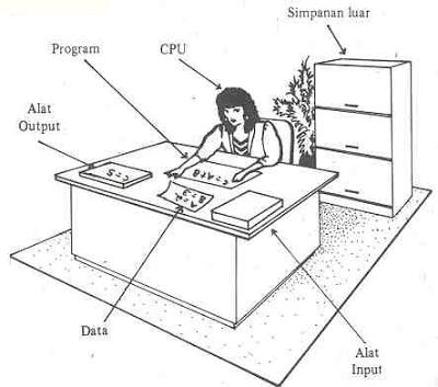 Process Kerja CPU