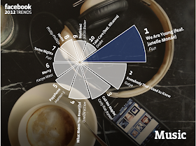 """pie chart"" with most popular songs on facebook"