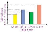 Soal Matematika SD Kelas 6 - Menafsirkan Data Berbentuk Diagram