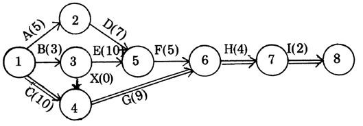 Network planning disamping itu pula nomor event dapat menunjukan dan membedakan masing masing kegiatan hal ini sangat bermanfaat sekali jika menggunakan komputer ccuart Images