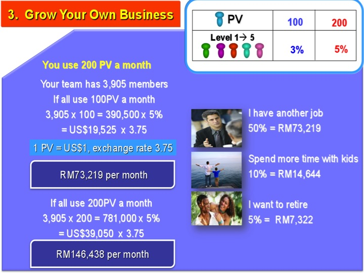 Bagaimana Bisnes Anda berkembang