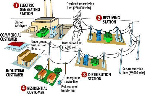 Dunia listrik sistem distribusi tenaga listrik sistem distribusi tenaga listrik ccuart Choice Image