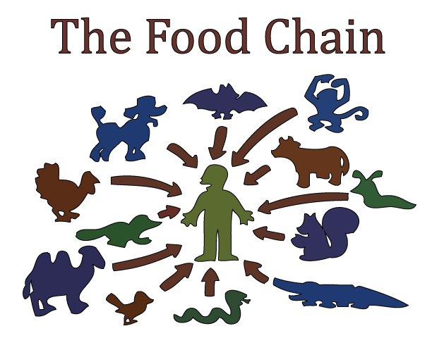 Food Chain from The Simpsons