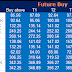 Pre Market : Future and Option Recommendation for 29 December 2014