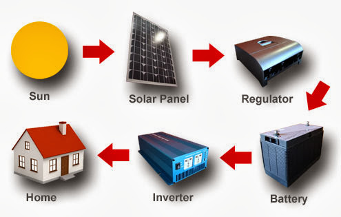 Stand alone photovoltaic systems
