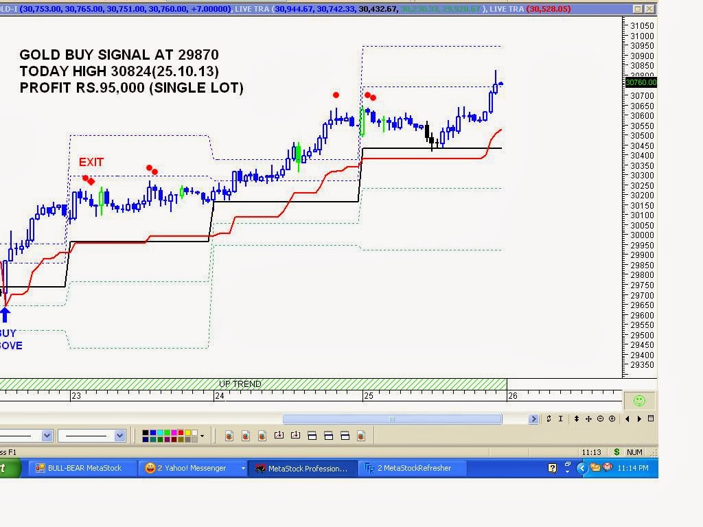 Buy and sell signals binary day trading