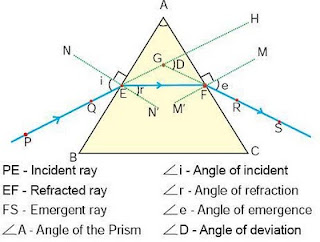 angle of incidence and examiner Principal examiner feedback reflection occurs' or even 'total internal reflection occurs when the angle of incidence is equal to or greater than the.