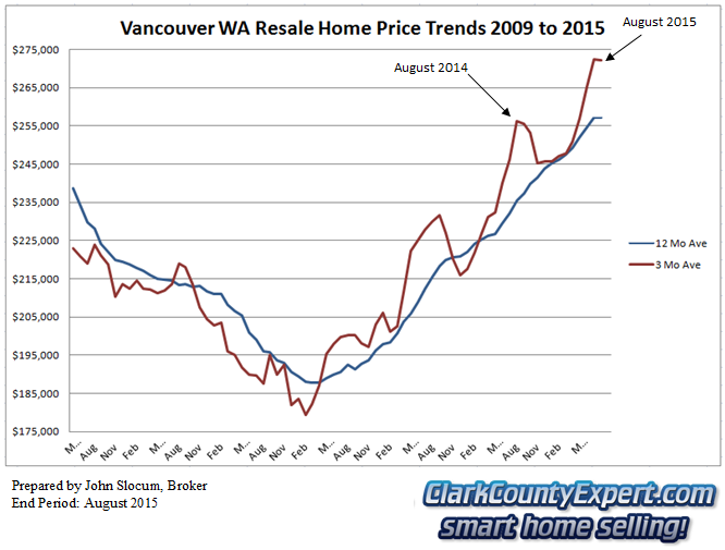 Vancouver WA Resale Home Sales August 2015 - Average Sales Price Trends