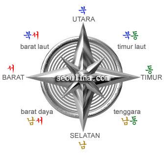 arah kompas dalam bahasa korea