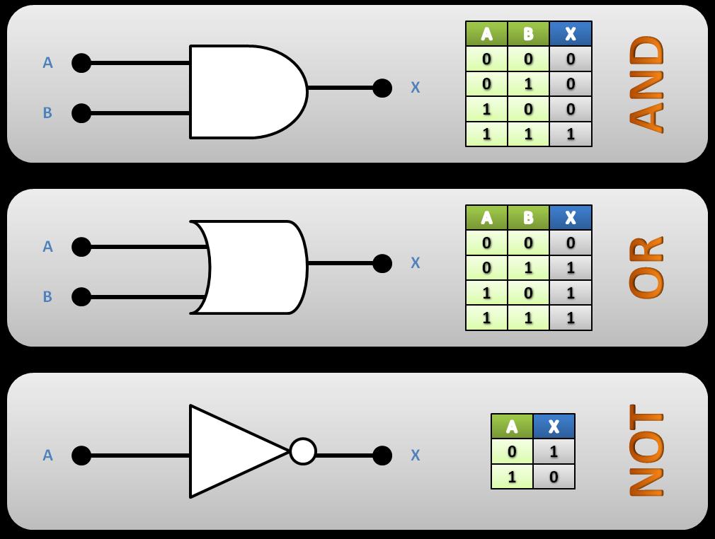 Resultado de imagen de Compuertas lógicas