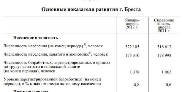 Брестская область на последнем месте по среднемесячному официальному уровню заработка