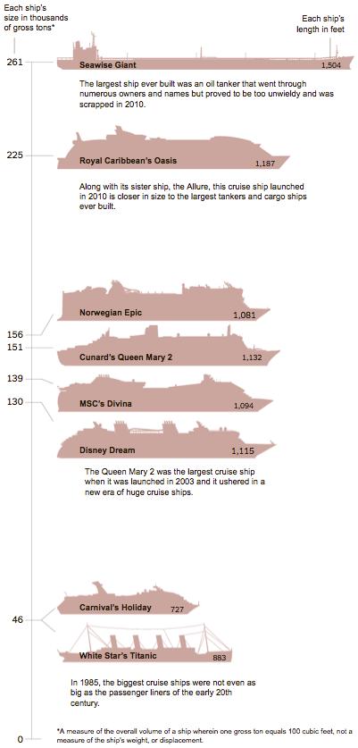 GeoGarage Too Big To Sail Cruise Ships Face Scrutiny