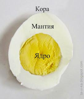 яйцо в качестве модели внутреннего строения Земли