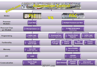 PLC vs PAC Training difference