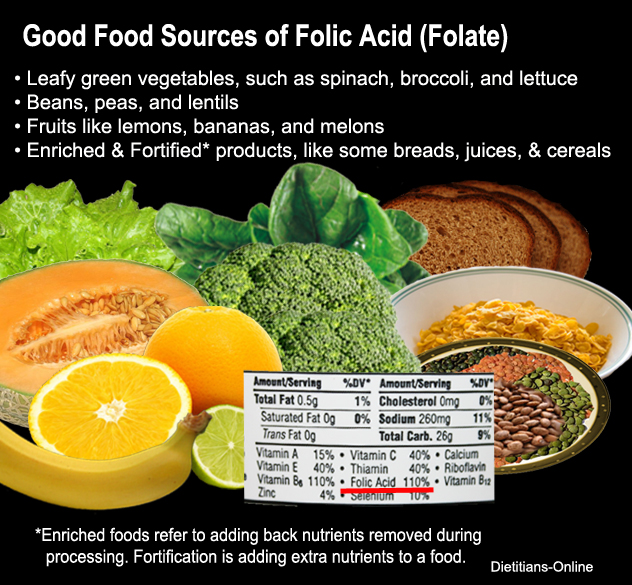 folate in food