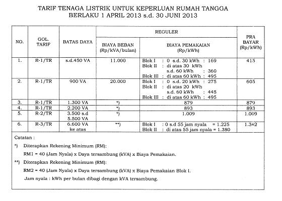 Tabel Tarif Listrik Rumah Tangga 1 April 2013 - 30 Juni 2013