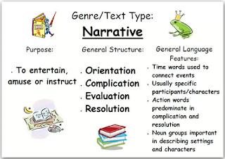 pengertian narrative text paling komplit