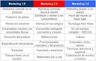 resumen kotler marketing Resumen de marketing i kotler cap 2 planeación estratégica: es el proceso administrativo de desarrollar y mantener una relación viable entre los objetivos y .